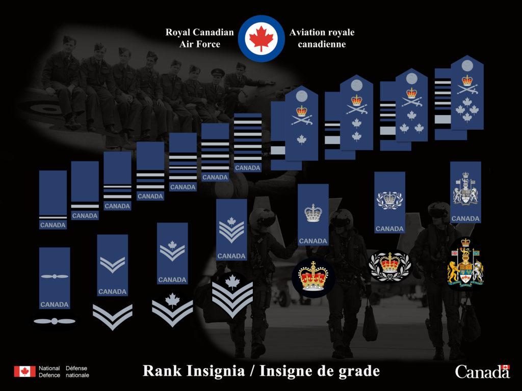 Royal Canadian Air Force Rank Badges